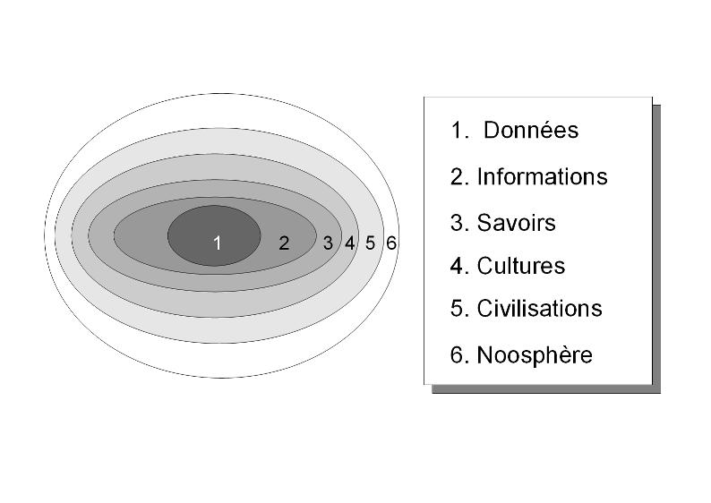 Donnees-noosphere.png