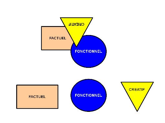 Fonctionnel-factuel-cratif.png