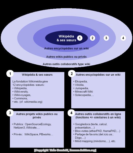 Fichier:Schema 4 types de wiki.png