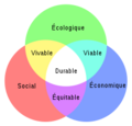 220px-Schéma du développement durable.png
